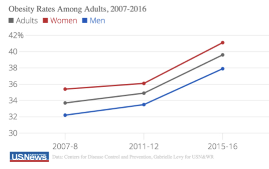 obesity levels from 2007 to 2016 and rising