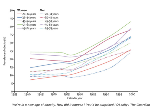 rise in obesity levels over decades